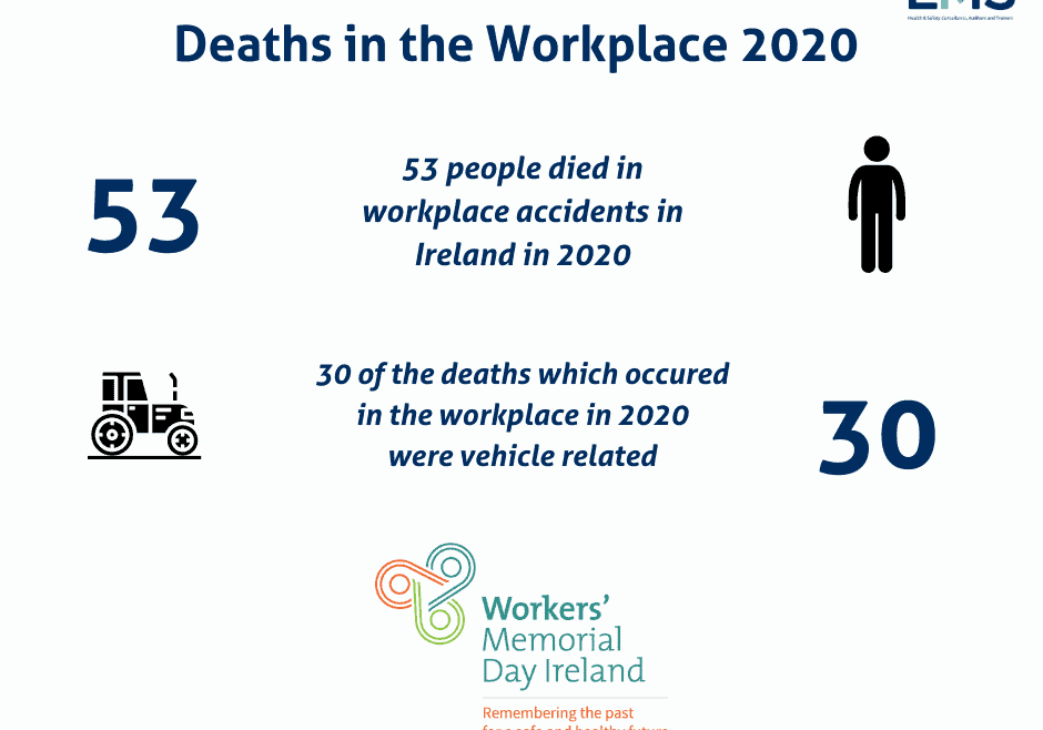 53 people died in workplace accidents in Ireland in 2020
